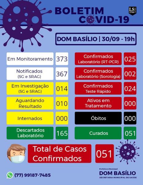 BOLETIM COVID-19 DE 30 DE SETEMBRO EM DOM BASÍLIO