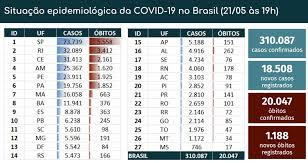 BRASIL TEM 1.188 ÓBITOS POR COVID-19 EM 24H