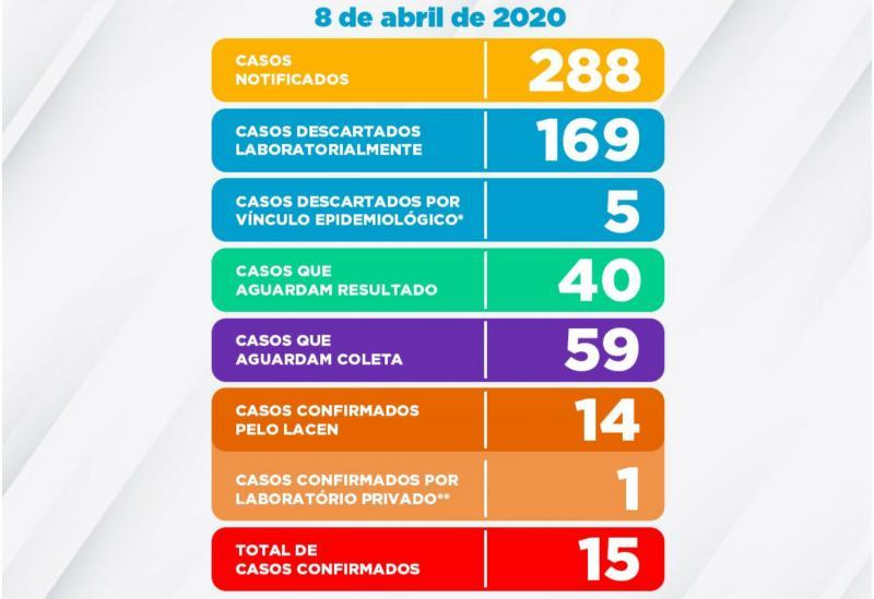 15 CASOS CONFIRMADOS DE COVID-19 EM VITÓRIA DA CONQUISTA