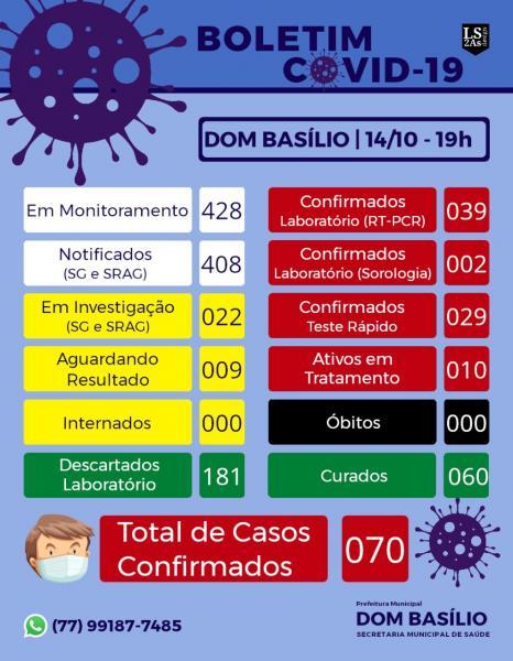 DOM BASÍLIO CHEGA A 70 CASOS DE COVID-19