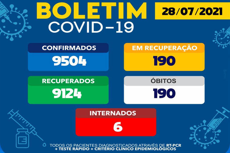 Brumado tem 6 pacientes hospitalizados de Covid-19