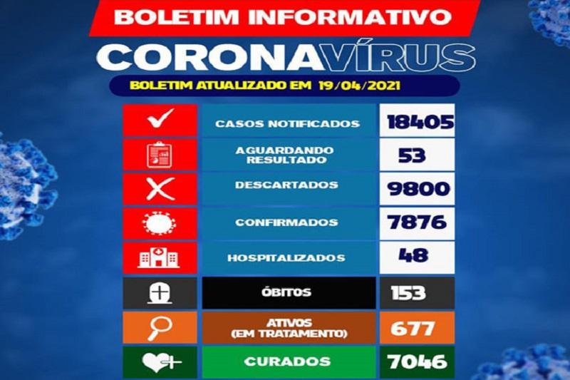 Brumado confirma dois óbitos por Covid-19 nas últimas 24h